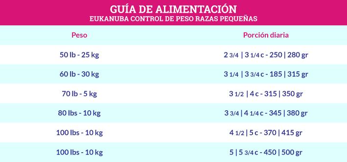 Guía de Alimentación Eukanuba Control de Peso Razas Pequeñas