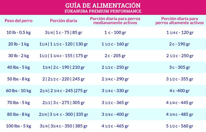 Guía de Alimentación Eukanuba Premium Performance