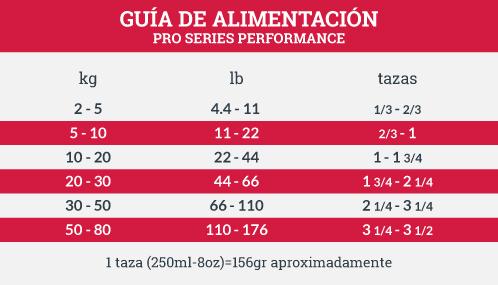 Guía de Alimentación ProSeries Performance