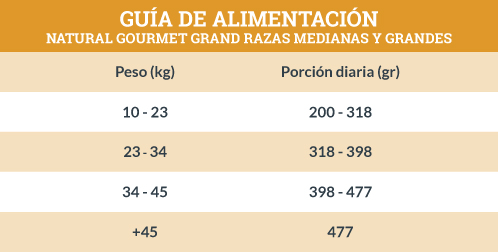 Guía de Alimentación Natural Gourmet Grand Razas Medianas y Grandes