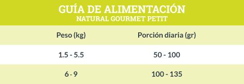 Guía de Alimentación Natural Gourmet Petit Razas Pequeñas