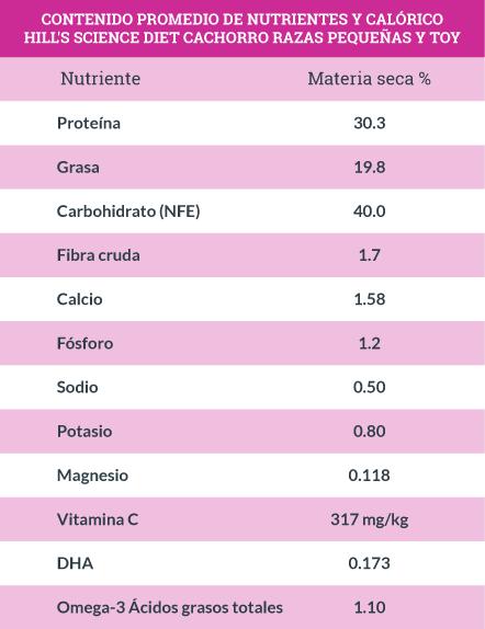 Contenido Promedio de Nutrientes y Calórico Hill's Science Diet Razas Pequeñas y Toy