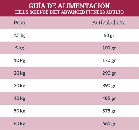 Guía de Alimentación Hill's Science Diet Advanced Fitness Adulto