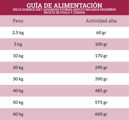 Guía de Alimentación Hill's Science Diet Advanced Fitness Adulto Bocados Pequeños Receta de Pollo y Cebada