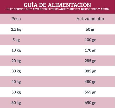 Guía de Alimentación Hills Science Diet Advanced Fitness Adulto Receta de Cordero y Arroz