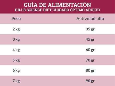 Guía de Alimentación Hill's Science Diet Cuidado Óptimo Adulto, Gato, Felino