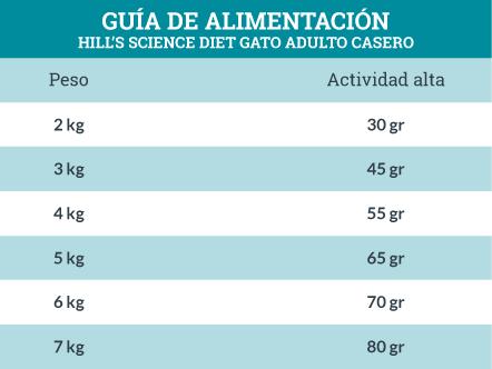 Guía de Alimentación Hill's Science Diet Gato Adulto Casero