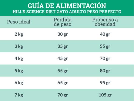 Guía de Alimentación Hill's Science Diet Gato Adulto Peso Perfecto