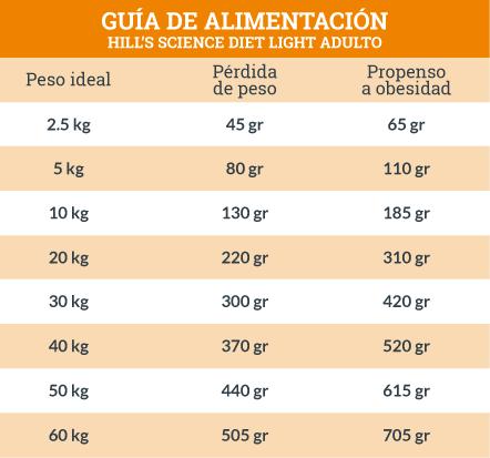 Guía de Alimentación Hill's Science Diet Light Adulto