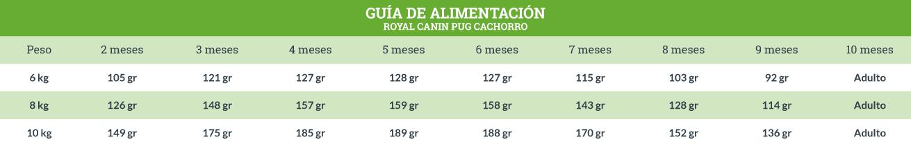 Guía de Alimentación Royal Canin Pug Cachorro