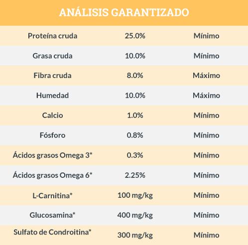 Análisis Garantizado Blue Buffalo Adulto Razas Pequeñas Peso Saludable Receta de Pollo y Arroz