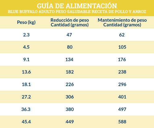 Guía de Alimentación Blue Buffalo Adulto Peso Saludable Receta de Pollo y Arroz