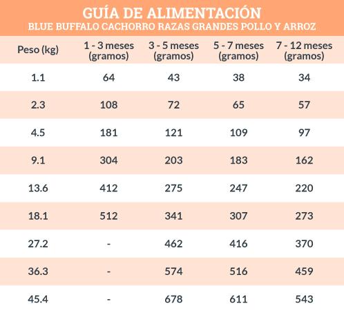 Guía de Alimentación Blue Buffalo Cachorro Razas Grandes Receta de Pollo y Arroz