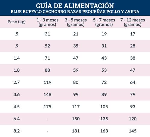 Guía de Alimentación Blue Buffalo Cachorro Razas Pequeñas Receta de Pollo y Avena