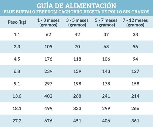 Guía de Alimentación Blue Buffalo Freedom Cachorro Receta de Pollo Sin Granos