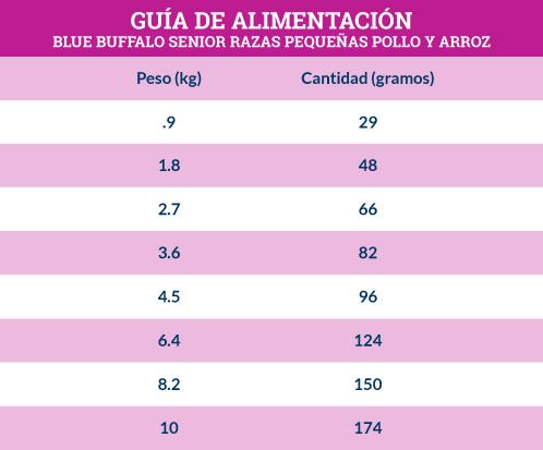 Guía de Alimentación Blue Buffalo Senior Razas Pequeñas Receta de Pollo y Arroz