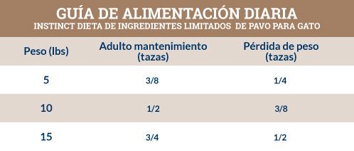 Guía de Alimentación Instinct Dieta de Ingredientes Limitados de Pavo para Gato