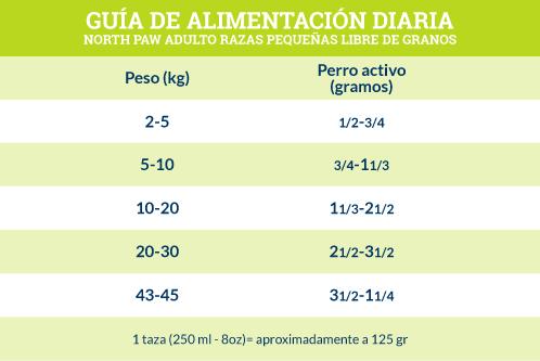 Guía de Alimentación North Paw Adulto Razas pequeñas