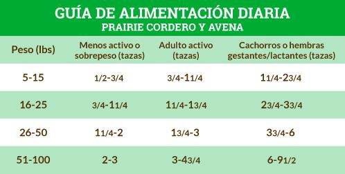 Guía de Alimentación Prairie de Cordero y Avena