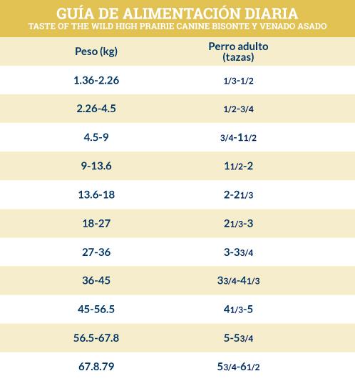 Guía de Alimentación Taste of the Wild High Prairie Canine de Bisonte y Venado Asado para Adulto