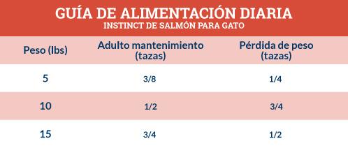 Guía de Alimentación Instinct de Salmón para Gato