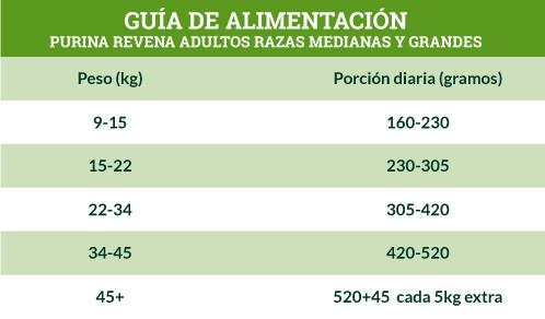Guía de Alimentación Purina Revena Adultos Razas Medianas y Grandes,